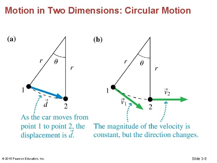 Motion in Two Dimensions: Circular Motion © 2015 Pearson Education, Inc. Slide 3 -9