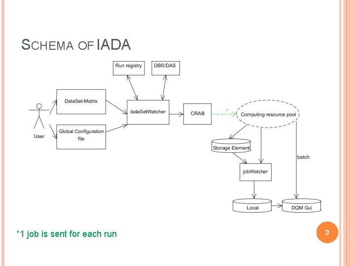 SCHEMA OF IADA *1 job is sent for each run 3