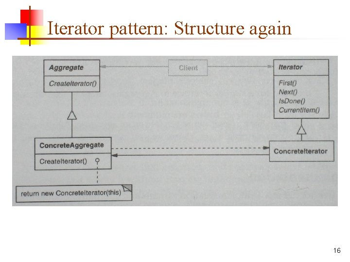 Iterator pattern: Structure again 16