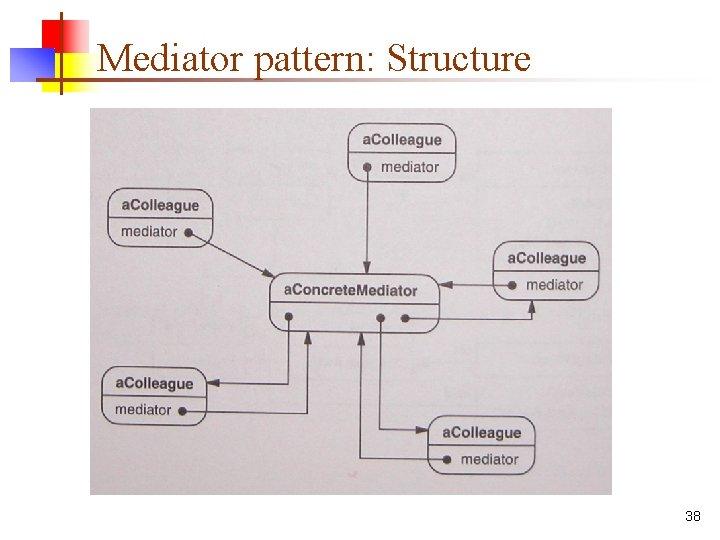 Mediator pattern: Structure 38