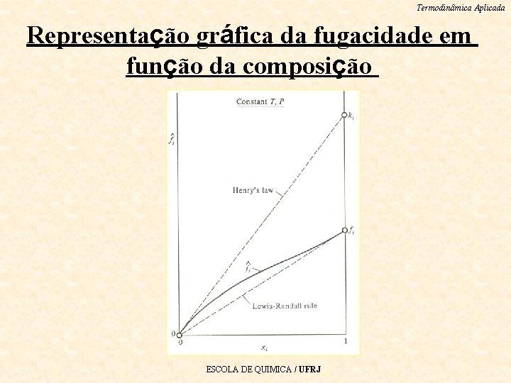 Termodinâmica Aplicada Representação gráfica da fugacidade em função da composição ESCOLA DE QUIMICA /