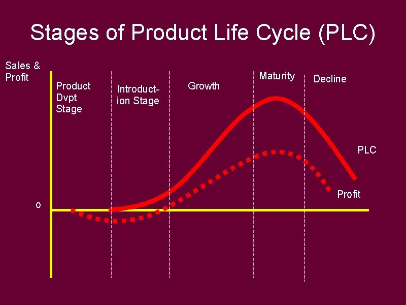 Stages of Product Life Cycle (PLC) Sales & Profit Product Dvpt Stage Introduction Stage
