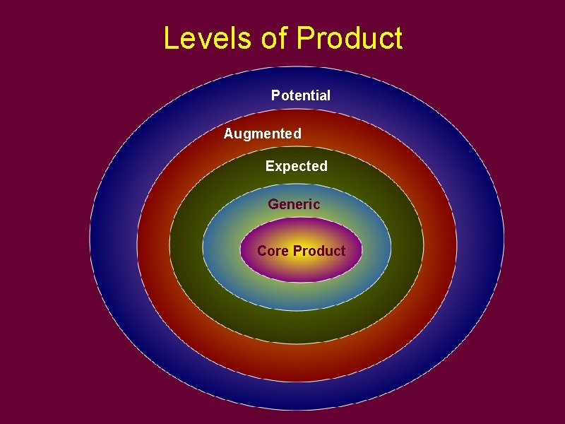 Levels of Product Potential Augmented Expected Generic Core Product