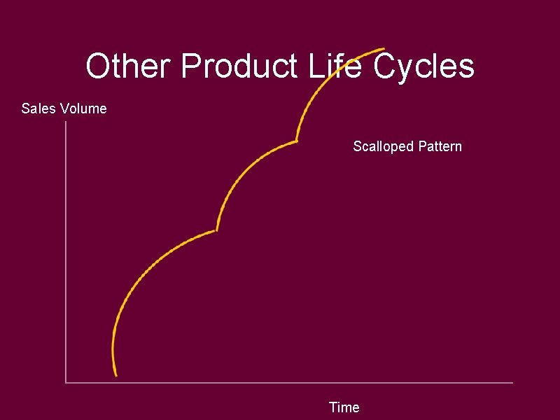 Other Product Life Cycles Sales Volume Scalloped Pattern Time