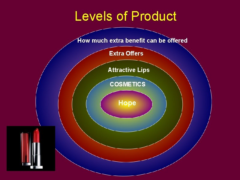 Levels of Product How much extra benefit can be offered Extra Offers Attractive Lips