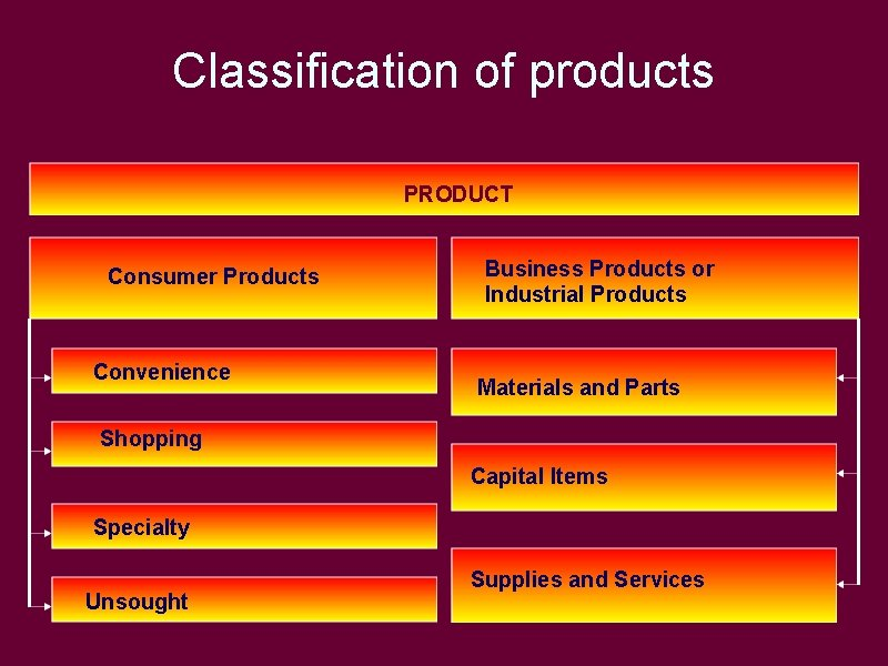Classification of products PRODUCT Consumer Products Convenience Business Products or Industrial Products Materials and