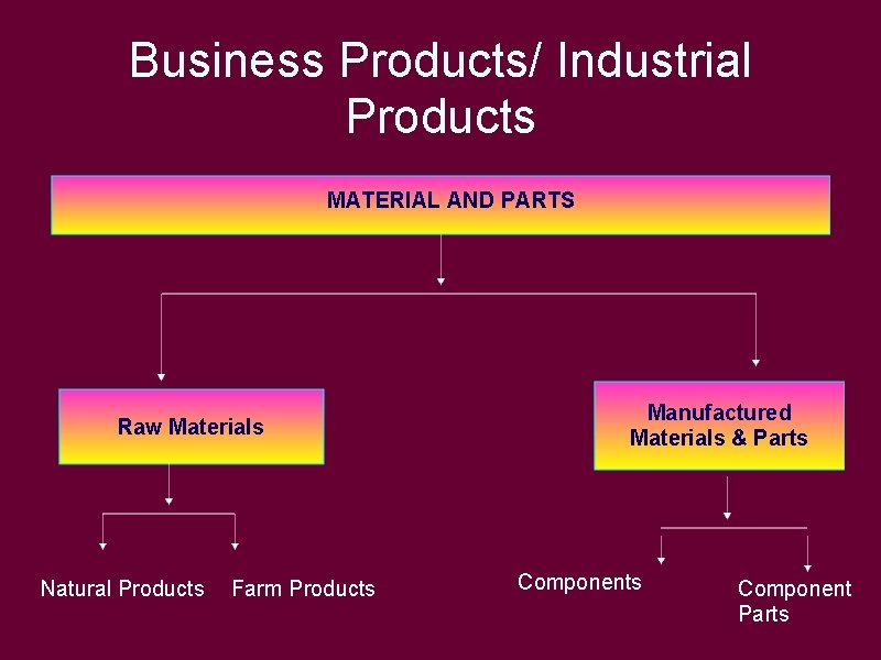 Business Products/ Industrial Products MATERIAL AND PARTS Raw Materials Natural Products Farm Products Manufactured