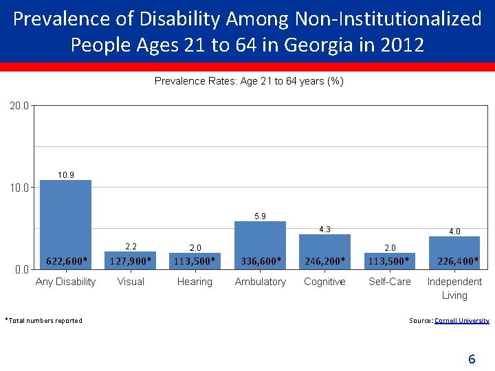 Prevalence of Disability Among Non-Institutionalized People Ages 21 to 64 in Georgia in 2012
