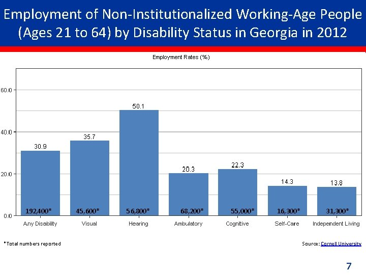 Employment of Non-Institutionalized Working-Age People (Ages 21 to 64) by Disability Status in Georgia