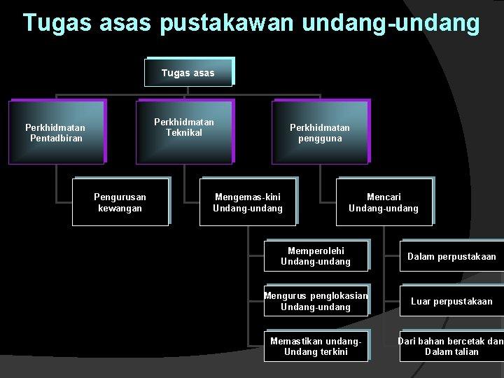 Tugas asas pustakawan undang-undang Tugas asas Perkhidmatan Teknikal Perkhidmatan Pentadbiran Pengurusan kewangan Perkhidmatan pengguna