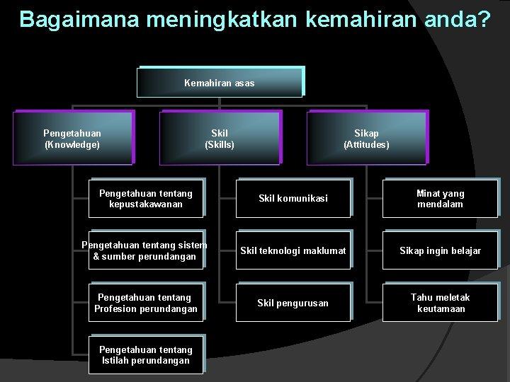 Bagaimana meningkatkan kemahiran anda? Kemahiran asas Pengetahuan (Knowledge) Skil (Skills) Sikap (Attitudes) Pengetahuan tentang