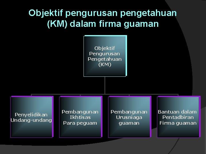 Objektif pengurusan pengetahuan (KM) dalam firma guaman Objektif Pengurusan Pengetahuan (KM) Penyelidikan Undang-undang Pembangunan