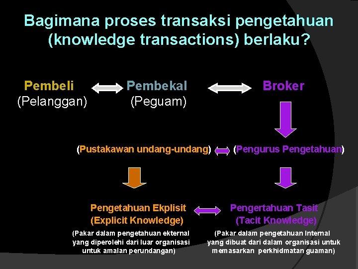 Bagimana proses transaksi pengetahuan (knowledge transactions) berlaku? Pembeli (Pelanggan) Pembekal (Peguam) Broker (Pustakawan undang-undang)