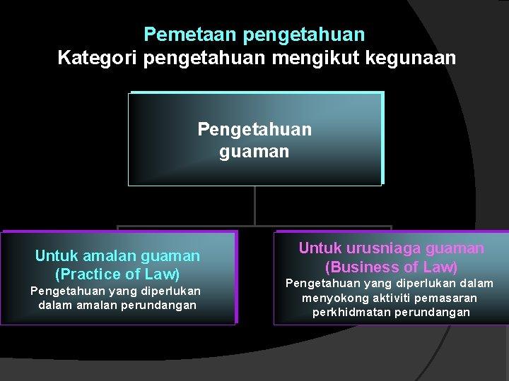 Pemetaan pengetahuan Kategori pengetahuan mengikut kegunaan Pengetahuan guaman Untuk amalan guaman (Practice of Law)