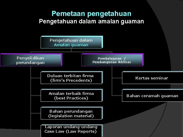 Pemetaan pengetahuan Pengetahuan dalam amalan guaman Pengetahuan dalam Amalan guaman Penyelidikan perundangan Pembelajaran /