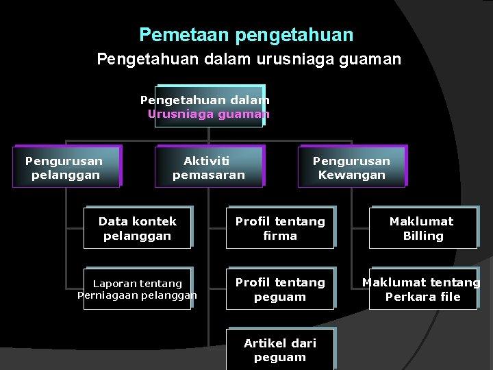 Pemetaan pengetahuan Pengetahuan dalam urusniaga guaman Pengetahuan dalam Urusniaga guaman Pengurusan pelanggan Aktiviti pemasaran