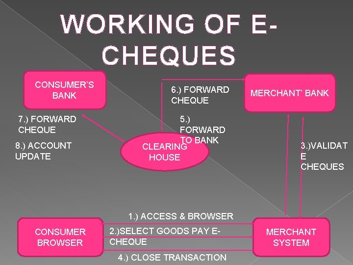 WORKING OF ECHEQUES CONSUMER'S BANK 7. ) FORWARD CHEQUE 8. ) ACCOUNT UPDATE 6.