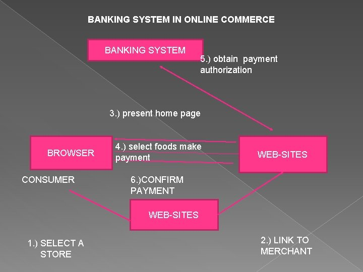 BANKING SYSTEM IN ONLINE COMMERCE BANKING SYSTEM 5. ) obtain payment authorization 3. )