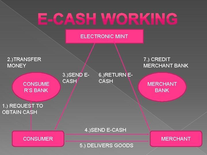 ELECTRONIC MINT 7. ) CREDIT MERCHANT BANK 2. )TRANSFER MONEY CONSUME R'S BANK 3.