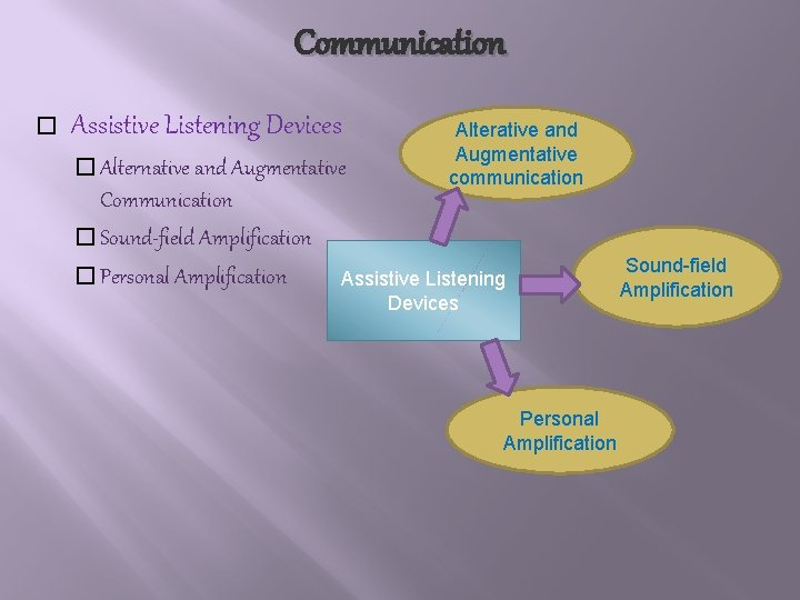 Communication � Assistive Listening Devices � Alternative and Augmentative Communication � Sound-field Amplification �