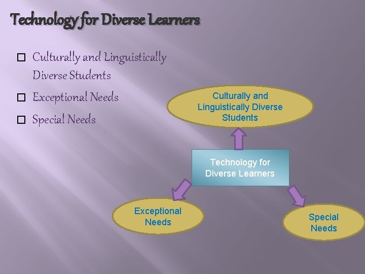 Technology for Diverse Learners � � � Culturally and Linguistically Diverse Students Exceptional Needs