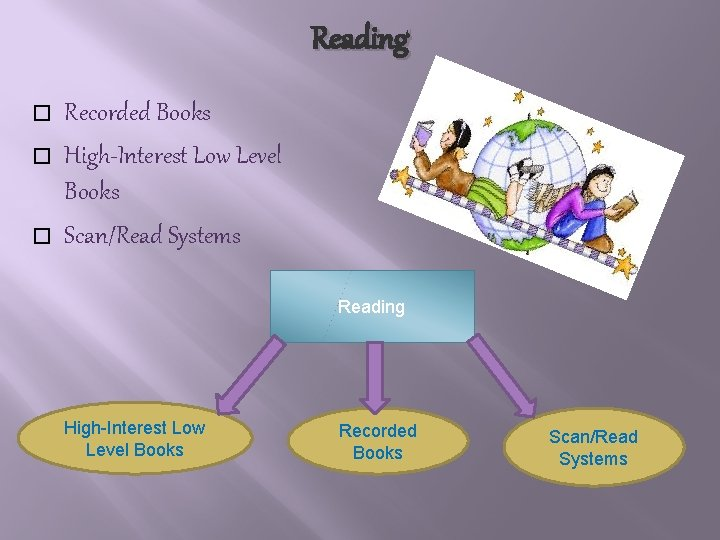 Reading � � � Recorded Books High-Interest Low Level Books Scan/Read Systems Reading High-Interest
