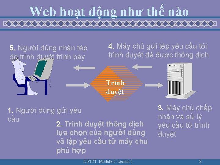 Web hoạt động như thế nào 5. Người dùng nhận tệp do trình duyệt