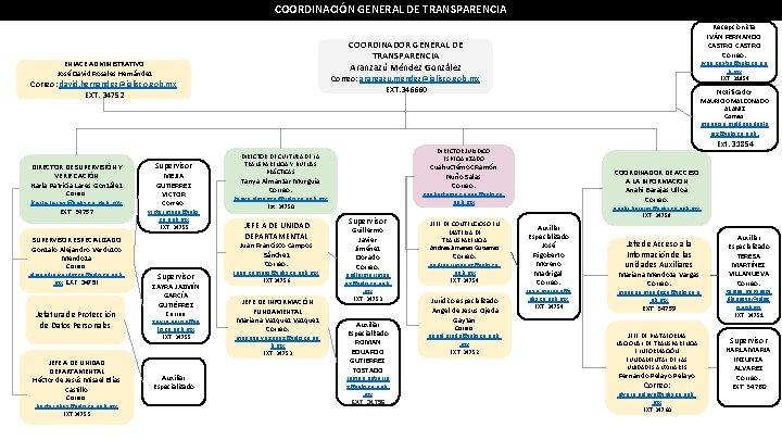 COORDINACIÓN GENERAL DE TRANSPARENCIA Recepcionista IVÁN FERNANDO CASTRO Correo: COORDINADOR GENERAL DE TRANSPARENCIA Aranzazú