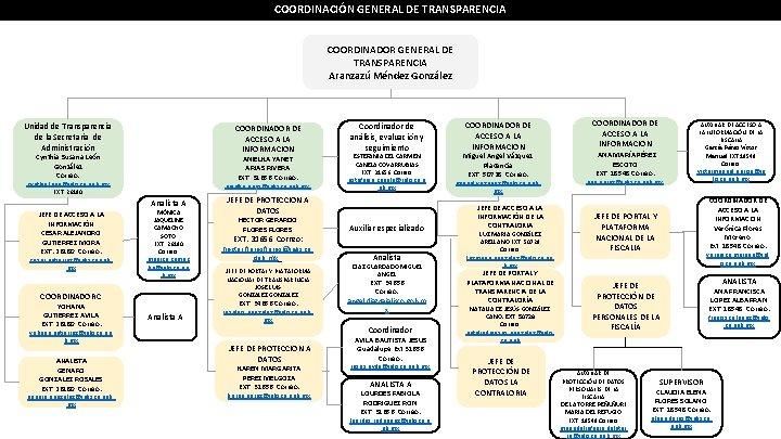 COORDINACIÓN GENERAL DE TRANSPARENCIA COORDINADOR GENERAL DE TRANSPARENCIA Aranzazú Méndez González Unidad de Transparencia