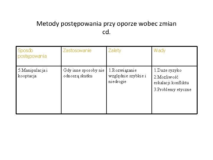 Metody postępowania przy oporze wobec zmian cd. Sposób postępowania Zastosowanie Zalety 5. Manipulacja i