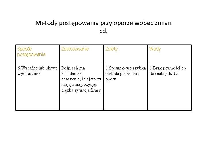 Metody postępowania przy oporze wobec zmian cd. Sposób postępowania Zastosowanie Zalety Wady 6. Wyraźne