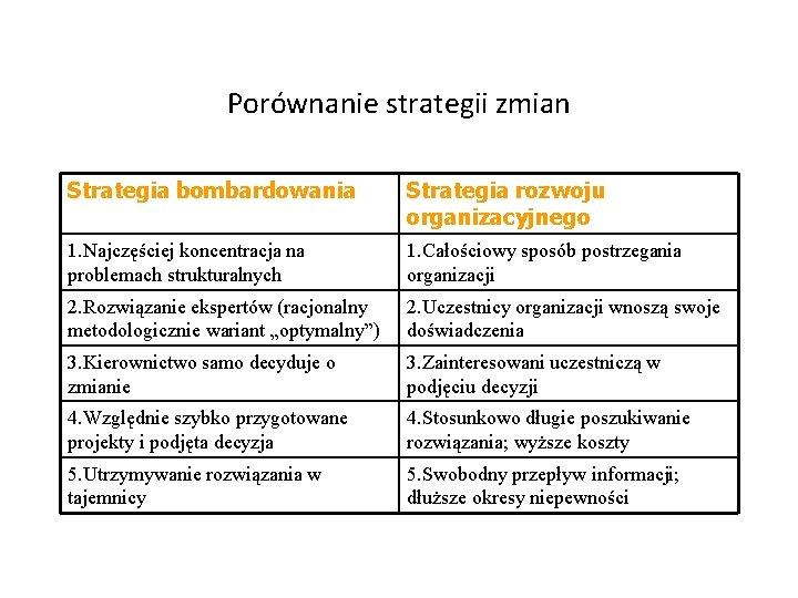 Porównanie strategii zmian Strategia bombardowania Strategia rozwoju organizacyjnego 1. Najczęściej koncentracja na problemach strukturalnych