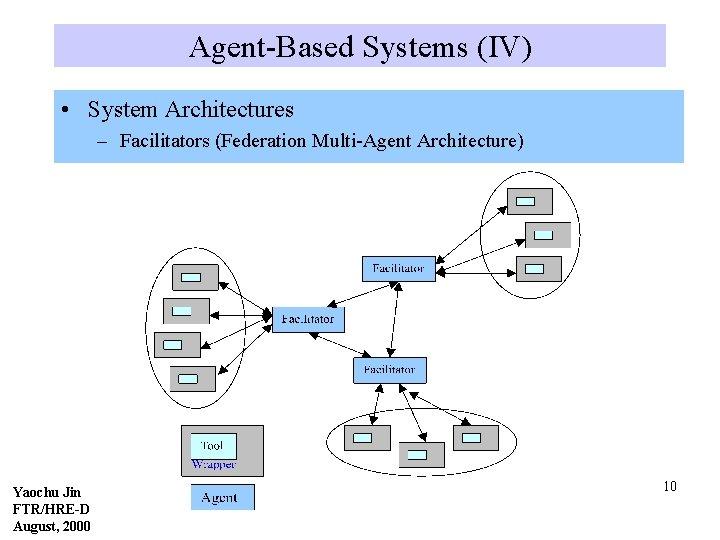 Agent-Based Systems (IV) • System Architectures – Facilitators (Federation Multi-Agent Architecture) Yaochu Jin FTR/HRE-D