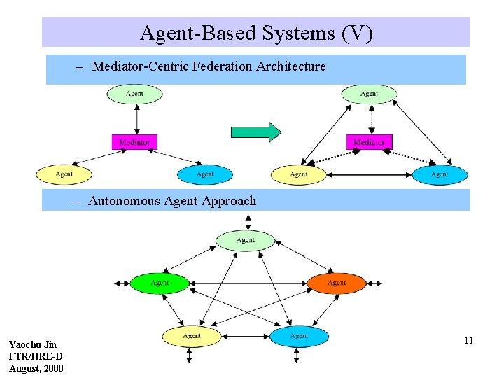 Agent-Based Systems (V) – Mediator-Centric Federation Architecture – Autonomous Agent Approach Yaochu Jin FTR/HRE-D