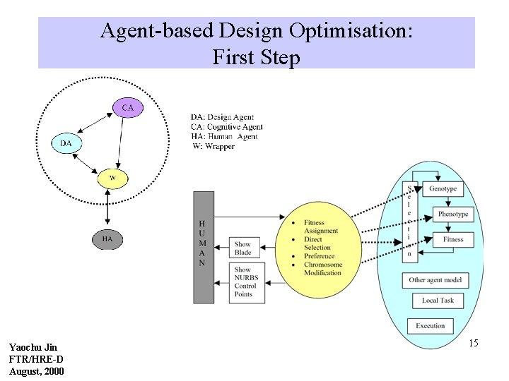 Agent-based Design Optimisation: First Step Yaochu Jin FTR/HRE-D August, 2000 15