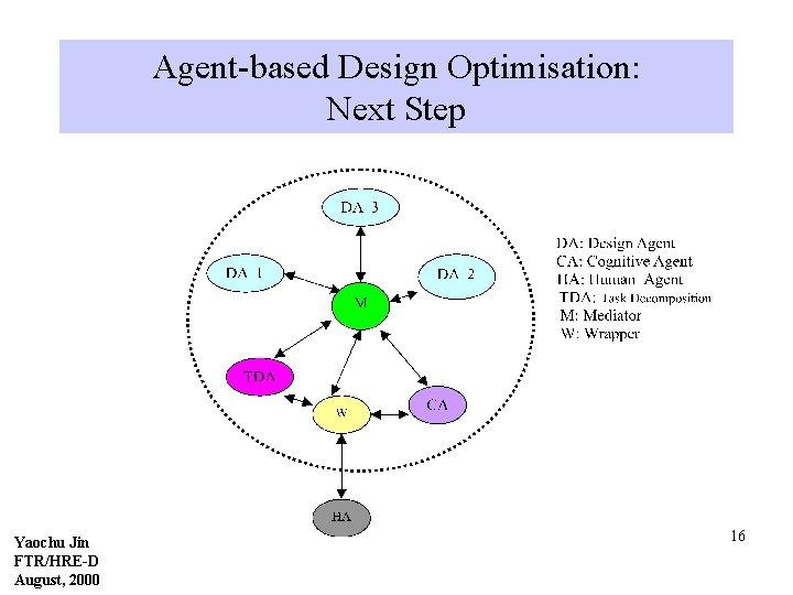 Agent-based Design Optimisation: Next Step Yaochu Jin FTR/HRE-D August, 2000 16