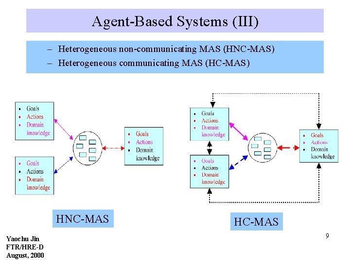 Agent-Based Systems (III) – Heterogeneous non-communicating MAS (HNC-MAS) – Heterogeneous communicating MAS (HC-MAS) HNC-MAS