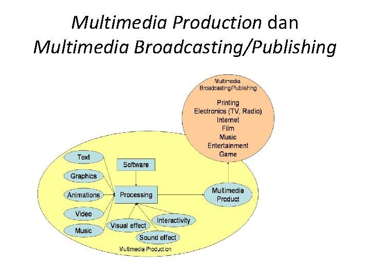 Multimedia Production dan Multimedia Broadcasting/Publishing