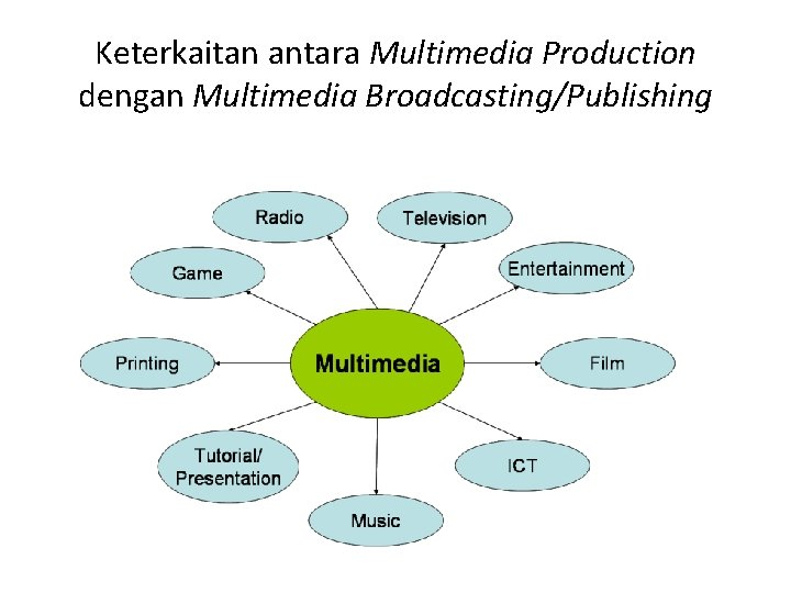 Keterkaitan antara Multimedia Production dengan Multimedia Broadcasting/Publishing