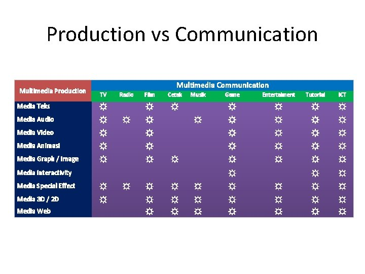 Production vs Communication Multimedia Production Multimedia Communication TV Radio Film Cetak ☼ ☼ Musik