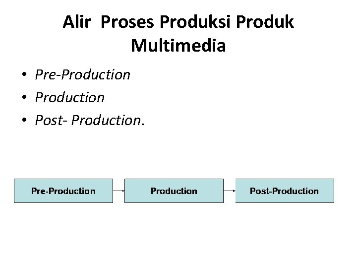 Alir Proses Produksi Produk Multimedia • Pre-Production • Post- Production.