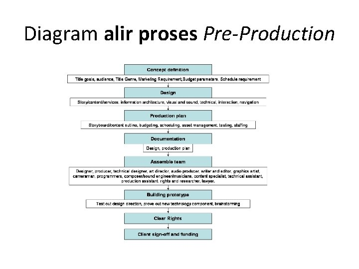 Diagram alir proses Pre-Production