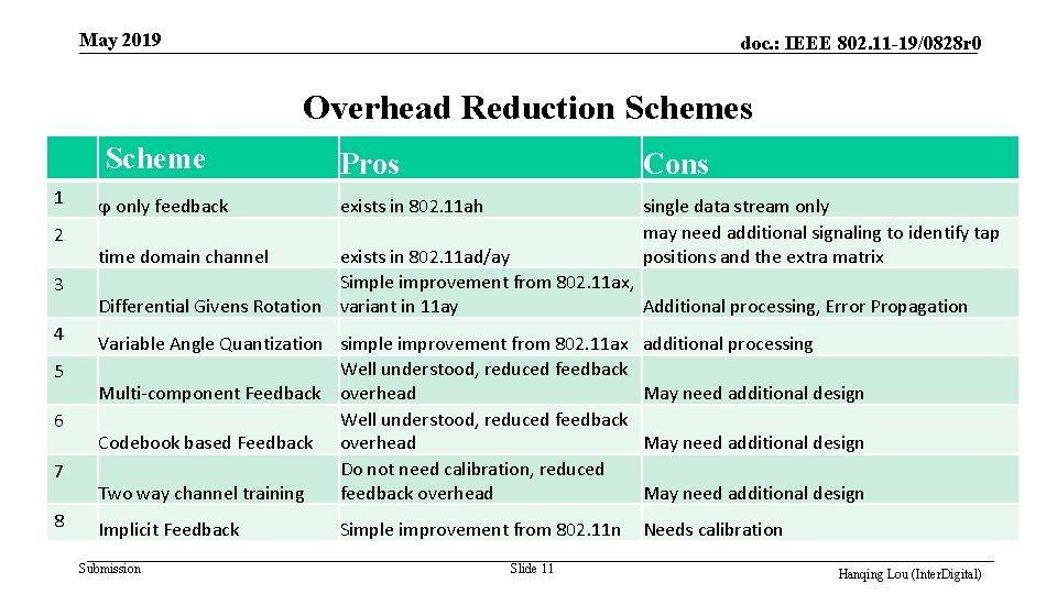 May 2019 doc. : IEEE 802. 11 -19/0828 r 0 Overhead Reduction Schemes Scheme