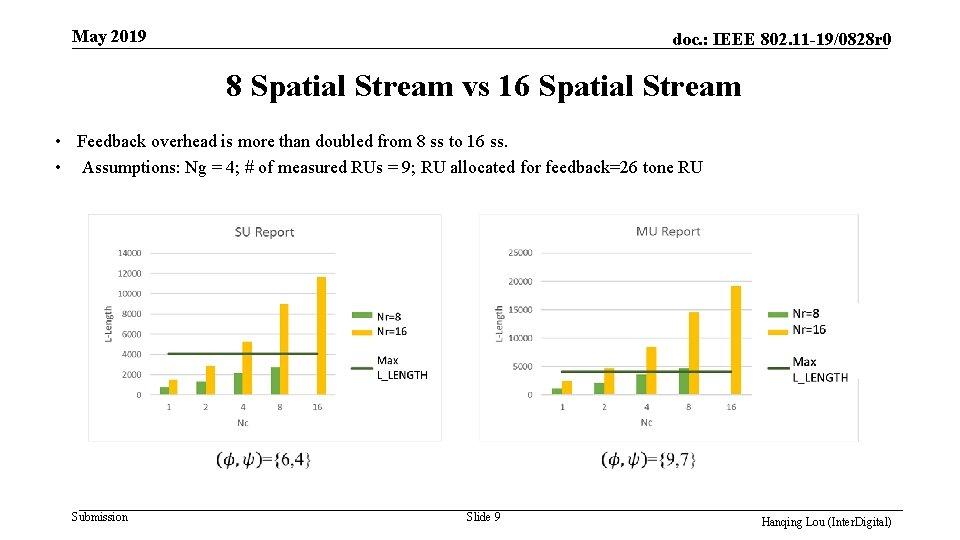 May 2019 doc. : IEEE 802. 11 -19/0828 r 0 8 Spatial Stream vs