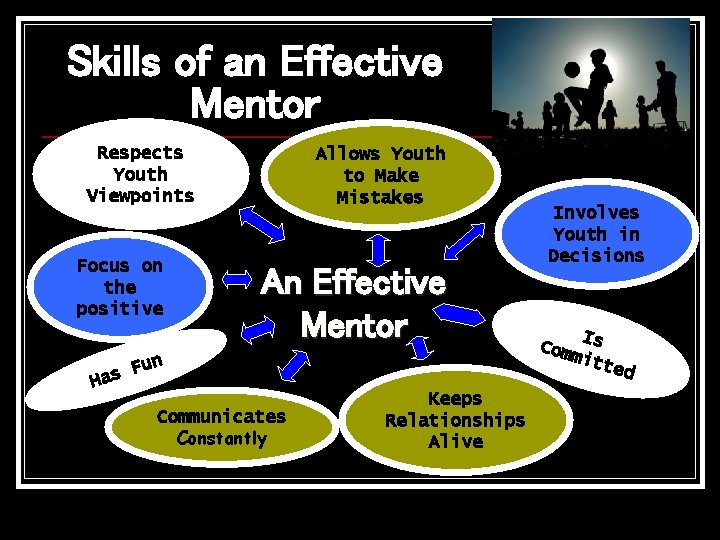 Skills of an Effective Mentor Respects Youth Viewpoints Focus on the positive Allows Youth