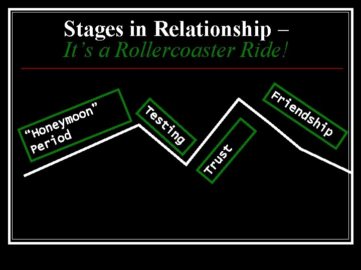 Stages in Relationship – It's a Rollercoaster Ride! ie Te s nd sh ti
