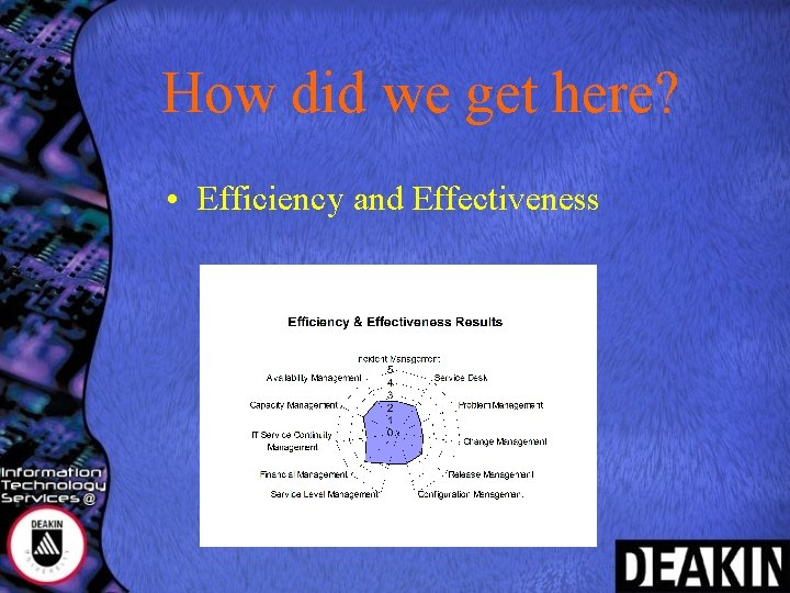 How did we get here? • Efficiency and Effectiveness