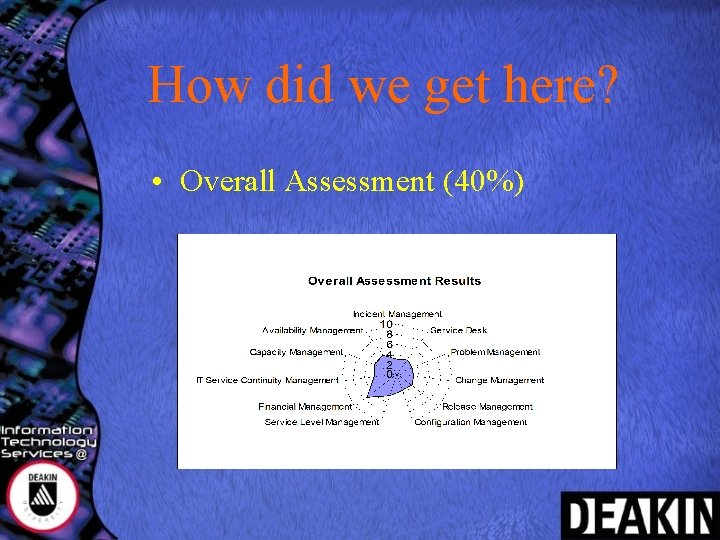 How did we get here? • Overall Assessment (40%)