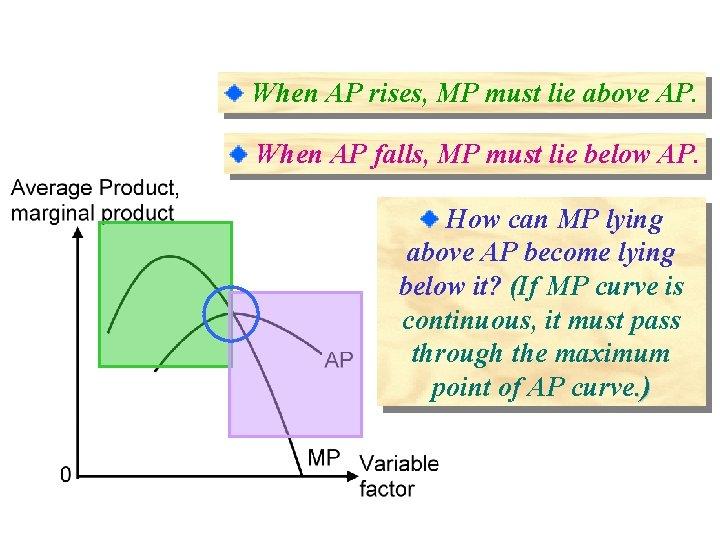 When AP rises, MP must lie above AP. When AP falls, MP must lie