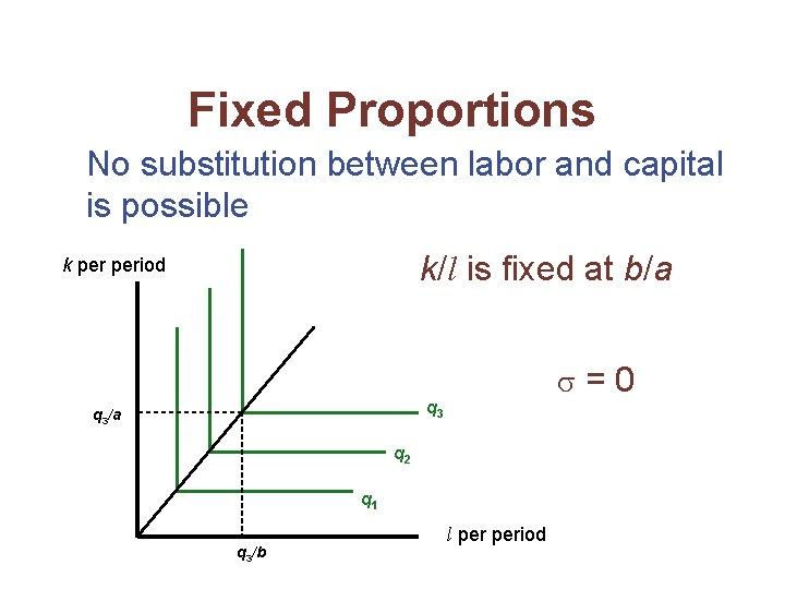 Fixed Proportions No substitution between labor and capital is possible k/l is fixed at